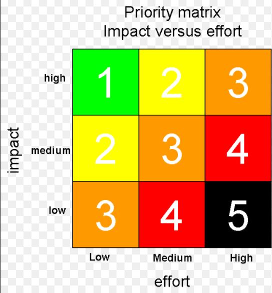 benefit impact